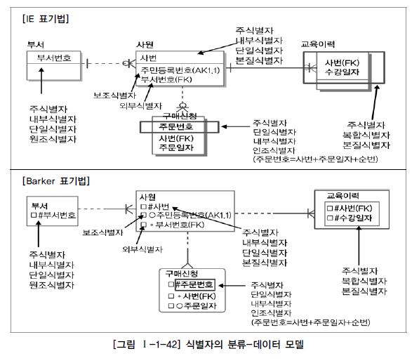 그림 1-1-42 식별자의 분류-데이터 모델.jpg