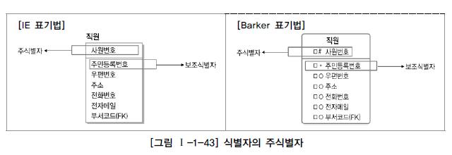 그림 1-1-43 식별자의 주식별자.jpg