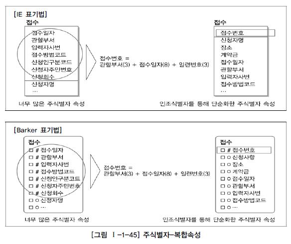 그림 1-1-45 주식별자-복합속성.jpg