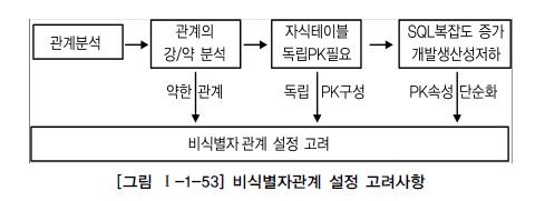 그림 1-1-53 비식별자관계 설정 고려사항.jpg