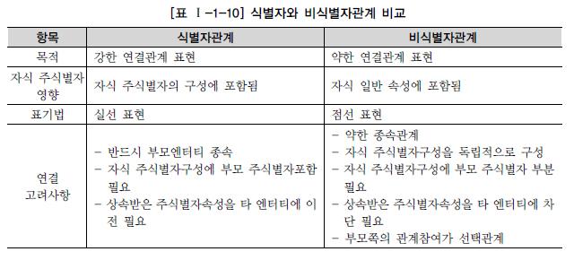 표 1-1-10 식별자와 비식별자관계 비교.jpg