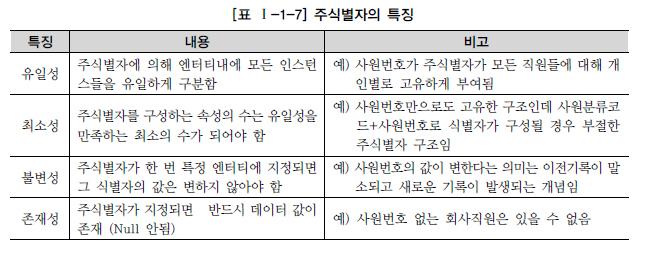 표 1-1-7 주식별자의 특징.jpg