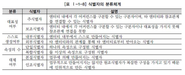 표 1-1-8 식별자의 분류체계.jpg